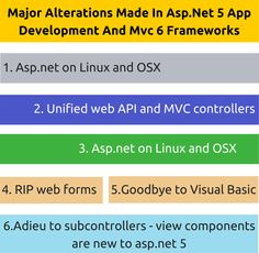 Major Alterations Made In Asp.Net 5 #App Development And #Mvc 6 Frameworks
