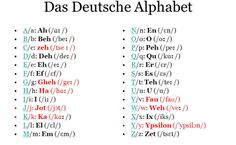 Let's start with the basics: The German Alphabet