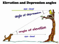 Angle of Elevation and Depression Animation - Math Help