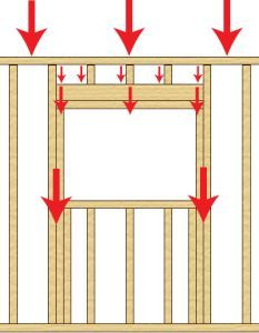 How to create a pass through on a load bearing wall. How framing works in a window to transfer the load.