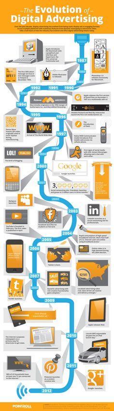 Evolución de la Publicidad Digital #Digital #Advertising #Marketing