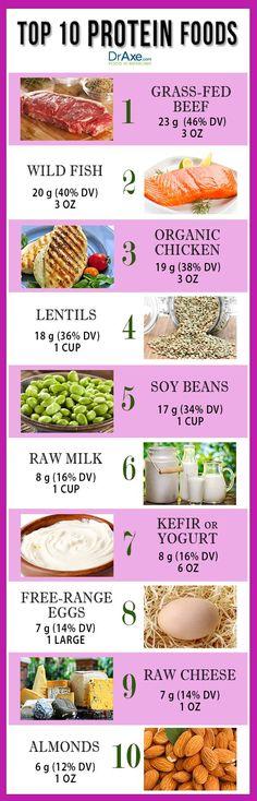 LA LISTA DE LOS 10 ALIMENTOS CON MAS VALOR PROTEICO. http://draxe.com/top-10-high-protein-foods/#   Proteína Lista de Alimentos