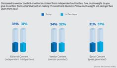 How #B2B IT Buyers Use Social Networks from @Team MarketingProfs Peer-to-peer will continue to lead decisions #sm