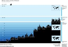 How long will your city stay above water? via www.one-europe.info