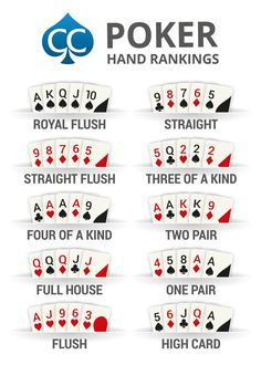 Image result for poker hands chart