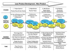 lean product development flow - Google zoeken
