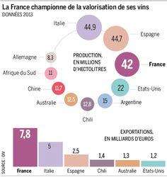 Exportation des vins français