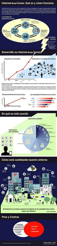 Una infografía que explica qué es y cómo funciona el Internet de las Cosas, así como sus efectos, pros y contras.