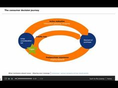 McKinsey Consumer Decision Journey - Excellent. Article link: https://www.mckinseyquarterly.com/The_consumer_decision_journey_2373