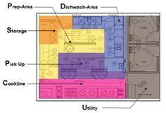 restaurant layout kitchen layout More - Green Kitchen Decor, Copper Kitchen Decor, Outdoor Kitchen Design, Vintage Kitchen Decor, Interior Design Kitchen, Neutral Kitchen, Kitchen Designs, Restaurant Layout, Small Restaurant Design