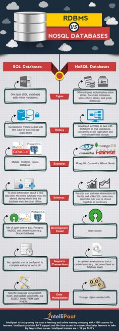 NoSQL vs SQL Infographic