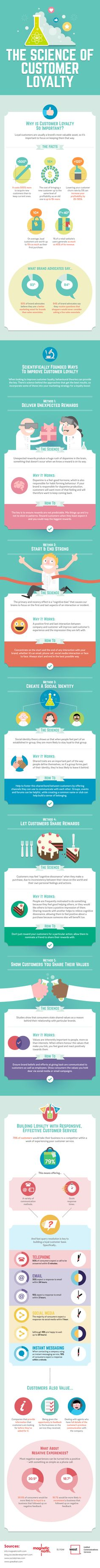 The Science of Customer Loyalty Infographic Marketing Mail, Business Marketing, Business Tips, Online Business, Marketing Ideas, Ignorance, Customer Experience, Customer Service, User Experience