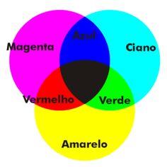 cores primarias e secundárias CMYK