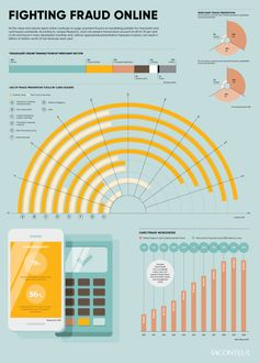 Future of Payments - Fighting Fraud Online [Infographic] Raconteur