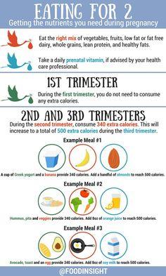 Healthy Pregnancy Food, Pregnancy Eating, Pregnancy Nutrition, Pregnancy Health, Pregnancy Care, First Pregnancy, Pregnancy Workout, Pregnancy Foods, Vitamins For Pregnancy