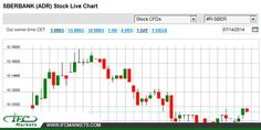 SBERBANK (ADR) Stock Price Today #sberbankstock #sberbankpricetoday #stockdailychart #stockpricetoday