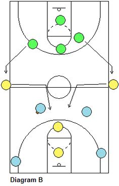 Basketball Drill - Transition Drill, Coach's Clipboard Basketball Coaching and Playbook Girls Basketball Shoes, Basketball Rules, Basketball Practice, Basketball Plays, Basketball Is Life, Basketball Workouts, Basketball Skills, Coaching Volleyball, Basketball Coach