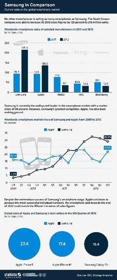 Samsung. Vs Apple // www.xmarketingx.com