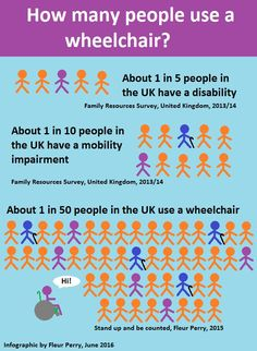 "We love this infographic created by Fleur Perry. It's based on research she did for an article in Disabled World, which you can read here:  http://www.disabled-world.com/…/statis…/wheelchair-stats.php Fleur says: ""Hi, I'm a disability rights campaigner and freelance journalist. I think data will be key to driving change both politically and in public attitudes towards disabled people. Please share this infographic with anyone who can use this information to push for progress. Th"