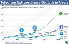#Telegram e gli altri: batte tutti per velocità - e curva esponenziale - di crescita utenti