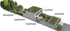 Darstellung der fünf Lebensräume in DIE LICHTUNG: die Luminade, der Lichthof, das Stadthaus, der Gartenhof und der Privathain.