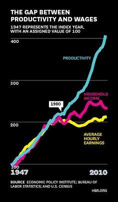 Productivity vs Wages Gap