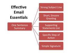 Mr. B EdTech Blog: Benefits of Teaching Students How to Write Emails