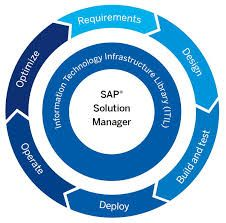 we provide #SAP #Solution #integrated #platform,assist users adapting new #developments,managing #application lifecycle & running SAP