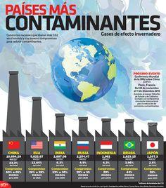 Conoce las naciones que liberan más C02 y sus nuevos compromisos para reducir contaminantes. #Infographic