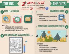Custom & Creative Website Design 10+Yrs Exp Design Agency,Call Now :- +91 7090802490 .  www.zinavo.com