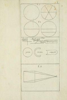 Della pittura e della statua di Leon Battista Alberti  The first book on Perspective, c. 1435