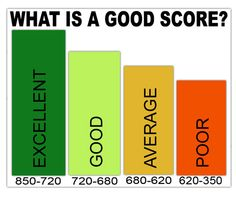 3 things that affect your credit score #credit #budget
