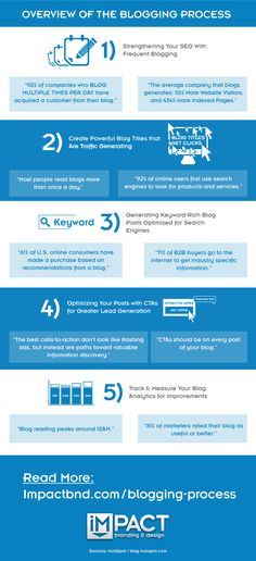 The Blogging Process: An Overview for Creating a Powerful Blog http://www.impactbnd.com/the-blogging-process-an-overview-for-creating-a-powerful-blog-infographic/#