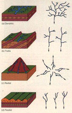 Map of Drainage Patterns