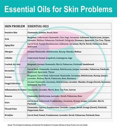 Essential Oils For Skin Problems   Woman With Mind #essentialoils #diybeauty #beauty