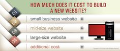 We certainly agree that business owners are confused and concerned by the vast difference in estimated price offered by website designing and development service providing companies from across the world.