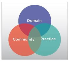 Communities of Practice in Building Automation I expand on what I meant by 'Community of Practice. Professional Networking, Professional Development, Knowledge Worker, Facility Management, News Online, Software Development, Graphic Illustration, March, Mars