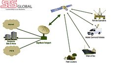Fixed and mobile earth station terminals by STS Global.