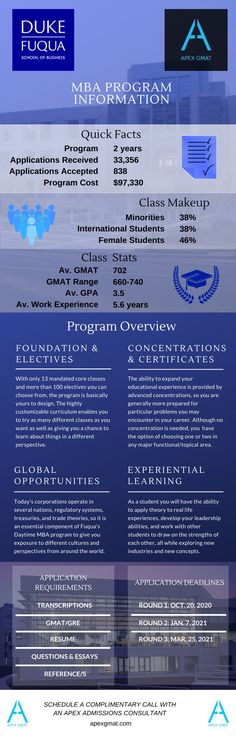 Find key information about the Duke University School of Business MBA such as the class profile, program overview, application requirements and dates! Gmat Preparation, Test Anxiety, Test Day, Duke University, Transcription, Test Prep, Experiential, Understanding Yourself, 6 Years