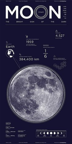 MOON - The bright sign of the dark Outer Space Wallpaper, Planets Wallpaper, Planets And Moons, Arte Cyberpunk, Space And Astronomy, Astronomy Facts, Aesthetic Pastel Wallpaper, Cool Posters, Space Posters