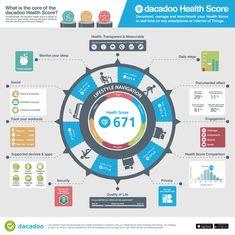 dacadoo Health Score Infographic