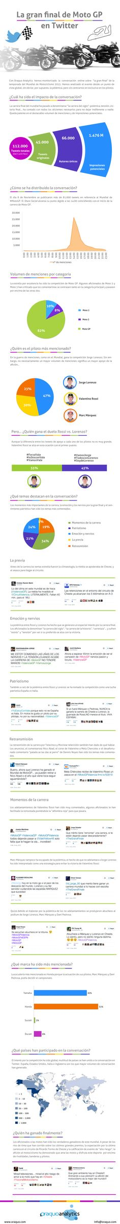 Análisis de la final de moto gp en twitter