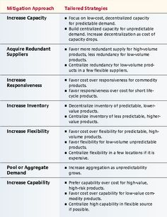 Managing Risk to Avoid Supply-Chain Breakdown | MIT Sloan Management Review - Tailoring Reserves for Risk Mitigation