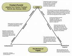Image result for freytag's pyramid