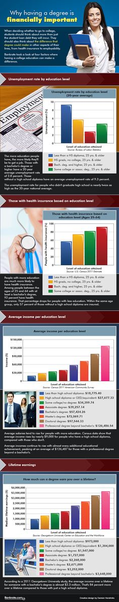 Why having a college degree is financially important
