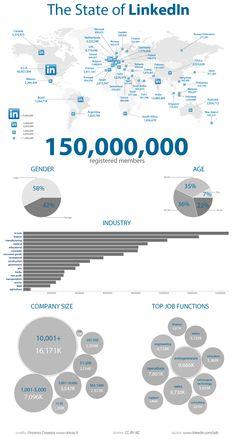Linkedin llega a los 150 millones de usuarios #infografia #infographic #socialmedia