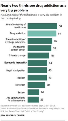 Education and job training, rather than direct assistance to poor people seen as better way to address inequality Source: Pew Research Center Education Jobs, Education College, Pew Research Center, Criminology, Climate Change, Drugs, Health Care, Addiction, Big