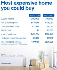 Is the First-Time Home Buyer Incentive a good deal for homebuyers? Mortgage Payment, Mortgage Rates, Federal Budget, Math Words, Down Payment, New Program, Moving Day, First Time Home Buyers, Financial News