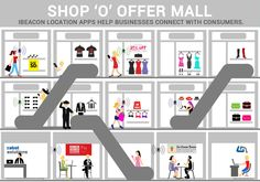 #Ibeacon #mobile #iOS #NFC #Retail #Shopping #Fashion #Trends #MobileTrends #Offer #Mobility #CabotSolutions #GeoLocations #Ways #location #apps #businesses #connect #consumers #Delight #DoTheNew #iOS8 #Swift #OfferViaMobile #Customer #Behavior