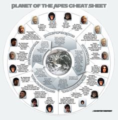 Planet of the Apes Cheat Sheet Infographic from starbucker